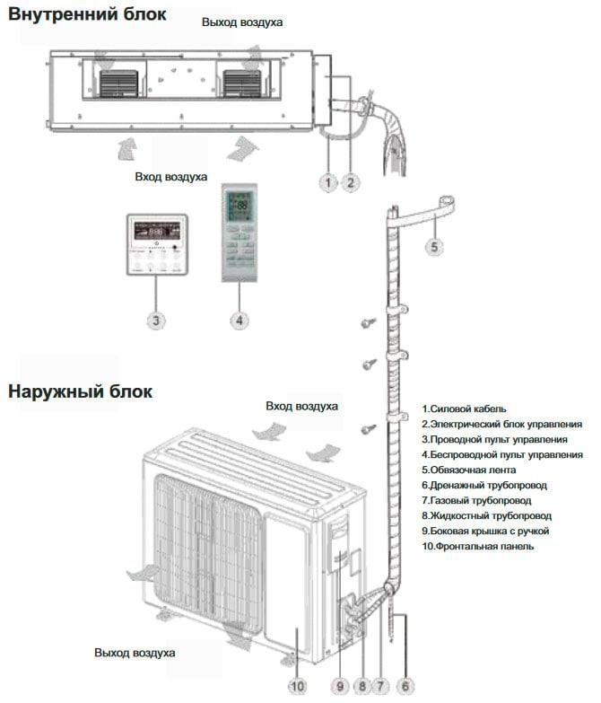 Канальный кондиционер 10 кВт
